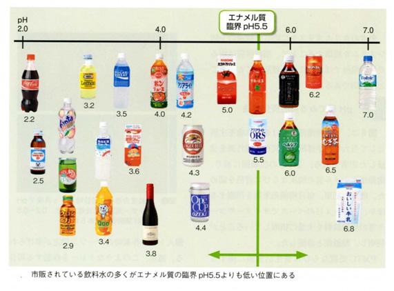 の 飲み物 アルカリ性